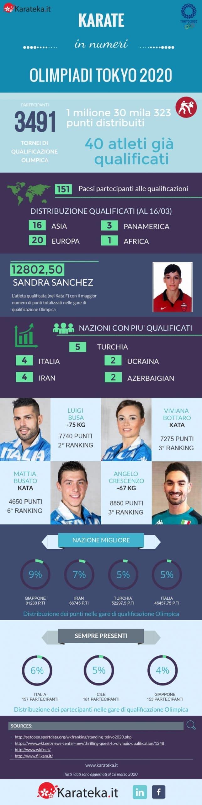 Karate Olimpico infografica