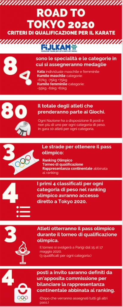 Qualificazioni olimpiadi karate 2020