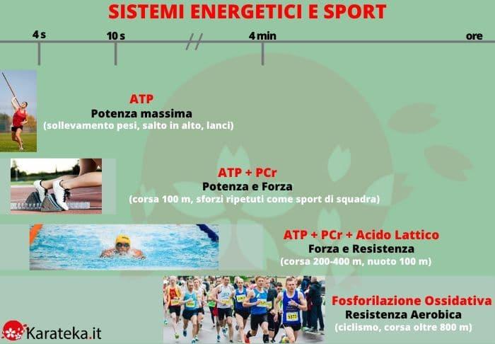 sistemi-energetici-sport