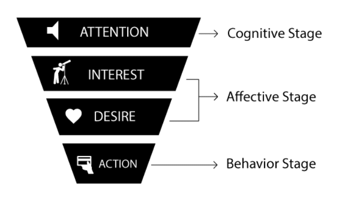 Aida-marketing-model